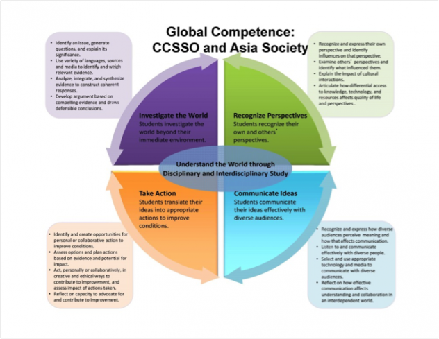 global-competency